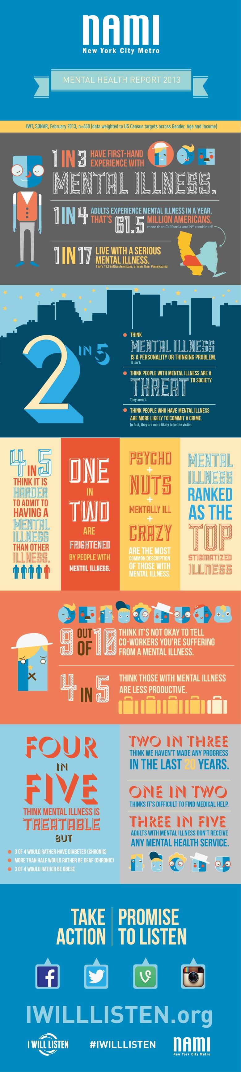 NAMI NYC-Metro IWL Infographic FINAL